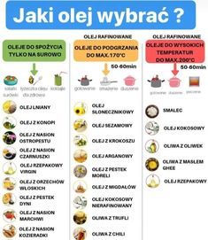 Fruit List, Keto Fruit, Healthy Salad Recipes, Herbalife, Fett, Diet Tips, Healthy Lifestyle, Good Food, Food And Drink
