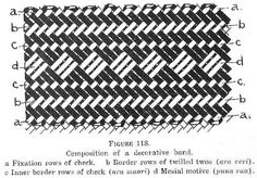 Figure Composition of a decorative band. Material Culture of the Cook Islands : weaving the pae (border) of a pandanus mat. Flax Weaving, Basket Weaving, New Zealand Flax, Level 5, Handbag Patterns, Decorative Borders, Weaving Patterns, Weaving Techniques, Cook Islands