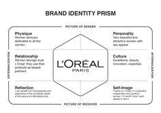 brand identity prism template - Google Search