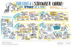 BCGEU union graphic recording graphic facilitation conference visual storytelling sam bradd