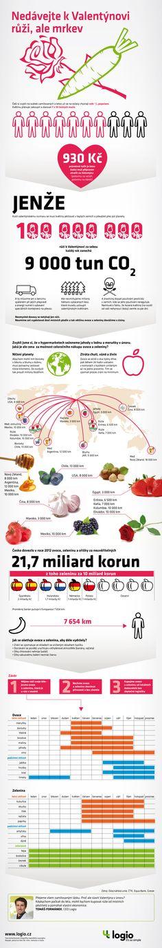 Infografika - Nedávejte k Valentýnovi růži, ale mrkev. Super infografika (chytrá a vtipná) od Logio.cz