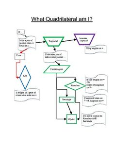 Colorful flow chart to help students look at questions they must ask about a quadrilateral to determine if it is a parallelogram, trapezoid, isosce...