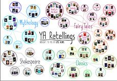 Presenting YA RETELLINGS - an epic chart brought to you by Epic Reads.