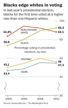 The Wide Racial Gap In Obamas Presidential Elections In 2 Charts
