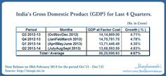 #IndiaEconomicGrowth #IndiaGDP growth rate for last 4 Quarters   #IndiaGrossDomesticProduct