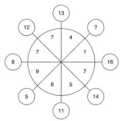 which number should replace the question mark In The Circle Below : Visual Brain Teasers