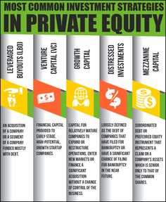 Mukesh Valabhji - Most Common Investment Strategies in Private Equity - Private equity refers to the process of raising funds for a business through institutional investors rather than through the stock market. Visit http://www.mukeshvalabhji.net/mukesh-valabhji-explores-private-equity-investment-strategies/ for more details.