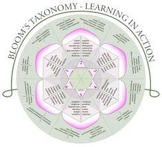 Bloom's taxonomy - Wikipedia, the free encyclopedia