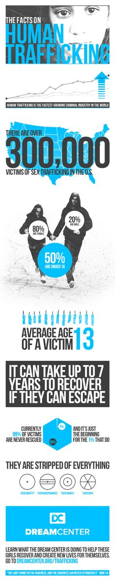 The Facts on Human Trafficking- I hate this is a part of life, and that its out there for us to need to be aware of...