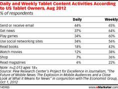 Tägliche und wöchentliche Content-Nutzung von Tablet-PC Nutzern in den USA