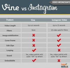 Vine Vs Instagram.. Infographic