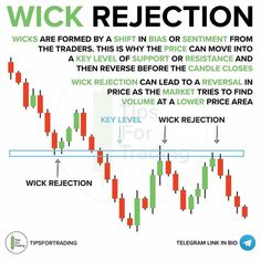 Share Market Analysis, Stock Trading Strategies, Maths Solutions, Trading Quotes, Money Trading, Stock Charts, Technical Analysis, Stock Market, Investing