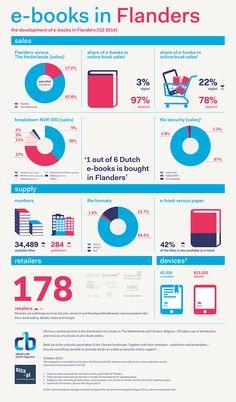 E-books in Flanders - Q3 2014 #infographic