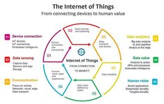 What is the Internet of Things (IoT)? An overview of IoT definitions and related terms with an easy introduction to how IoT works with facts. IoT is simply short for (the) Internet of Things but what does it mean and how do you define it? What Is Internet, Internet Of Things, Innovation, Human Values, Smart City, Data Analytics, Industrial Revolution, Cloud Based, Data Science