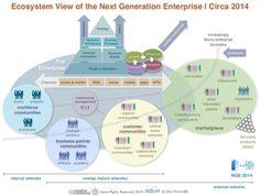 Ecosystem View of the Next Generation Enterprise for 2014: Workforce Community, Customer Community, Partner Community, Market, Social Business