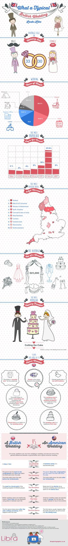 Check out all this British wedding traditions! Which one is your favorite?