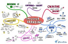 Employer Branding ideas are essential for building a strong and attractive employer brand. Many firms have started investing more in their employer branding strategy so I decided write about some r… Employer Branding, Brand Management, Management Tips, How To Improve Relationship, Job Ads, Brand Building, Brand Story, Job Opening, Human Resources