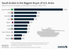 ¿A quién vende armas EE.UU.? Te lo cuenta @StatistaCharts @elOrdenMundial