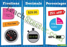 Percentages, Decimals and Fractions in Real Life Poster | Teach Starter - Teaching Resources
