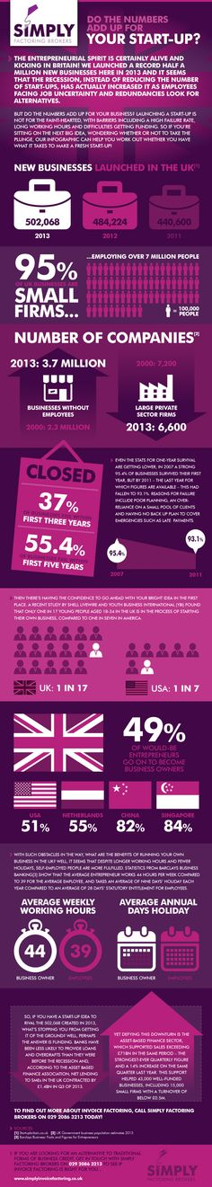 Do The Numbers Add Up For Your Start-Up   #Infographic #StartUp #Business
