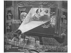 The Future That Never Was - Next-Gen Tech Concepts - Popular Mechanics  1944 the proposal of home theaters