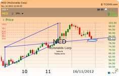 Trading set up:  Diagonal move, vertical move and retracement to the opposite diagonal.
