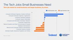 Which Small Business Tech Jobs Have The Most Hires?