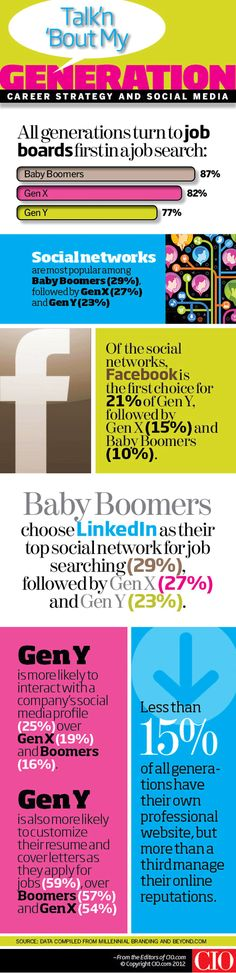 Infographic: How Gen Y, Gen X and Baby Boomers Use Social Media to Find Jobs  How does your generation approach the job search? Read on to see where your generation fits--and where you may be missing out.