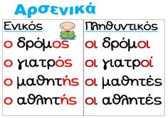 Αρσενικά ουσιαστικά εποπτικό Learn Greek, Greek Language, School Lessons, Primary School, Book Activities, Speech Therapy, Special Education, Grammar, Back To School