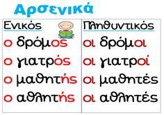 Αρσενικά ουσιαστικά εποπτικό Learn Greek, Greek Language, School Lessons, Primary School, Speech Therapy, Book Activities, Special Education, Grammar, Back To School