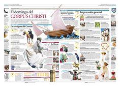 El domingo de Corpus Christi #infographic