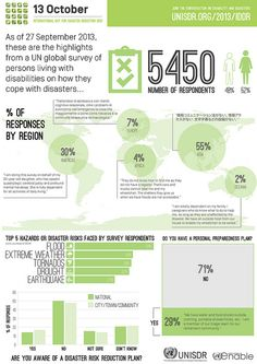 Preliminary findings of the 2013 IDDR survey!