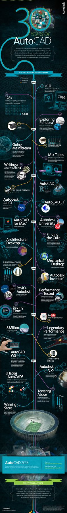30 years of AutoCAD-infographic