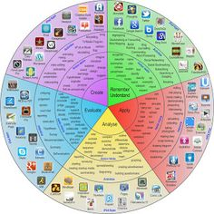 The Padagogy Wheel- 62 iPad apps sorted by Bloom's Taxonomy Level complete with action verbs and activities.  Amazing free printable resource!