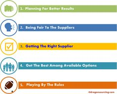 Know all the right steps of procurement for your business. If you want to play clean, you need to follow these steps before selecting the suppliers