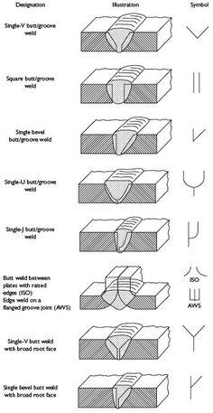 weld symbols: