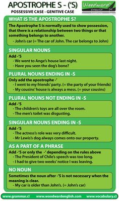 The Apostrophe S and when to use it (or not). Learn English: Genitive Case, Possessive Case.