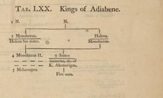 Kings of Adiabene, by William Betham (1749-1839), from Genealogical tables of the sovereigns of the world (1795).