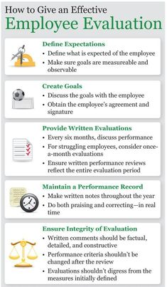 A performance evaluation is a key method for helping managers to assess employee performance and giving feedback. ‪#‎hiringlinksolutions‬ ‪#‎briosconsulting‬ ‪#‎hiring‬ ‪#‎humanresources‬ ‪#‎HR‬ ‪#‎HLS‬ visit us: www.hiringlink.in www.brios.co.in