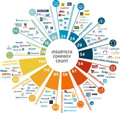 The insurtech universe