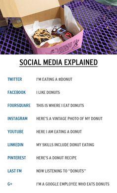 Should You Post Same Content on All Social Media Profiles? Social Media Explained. #meme