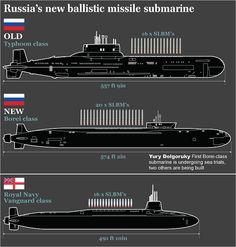 Typhoon, Borei, and Vanguard class submarines