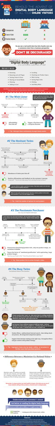 Decoding the Top 4 Digital Visitors and Turning Them into Shoppers (Infographic)