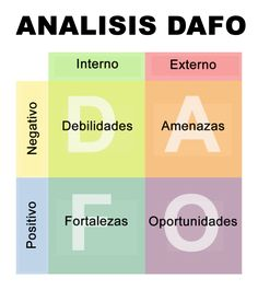 Analisis DAFO Hoy te traemos una publicación sobre qué es el análisis DAFO y cómo puede ayudarte si quieres iniciar un nuevo proyecto. Este análisis te ayudará a conocer tus puntos fuertes y tus puntos débiles así como los de la competencia. Así podrás dirigir más claramente tu estrategia. Coméntanos que te parece ;) Te esperamos #analisisDAFO #DAFO #marketing #estrategia #proyecto #cm #marketingdigital #emprendedores