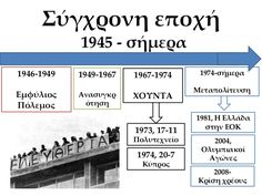 Iστορική γραμμή μέχρι σήμερα World History, Boarding Pass, Education, Greek, Google, Onderwijs, History Of The World, Learning, Greece