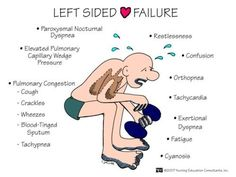 left sided heart failre symptoms in a picture | left sided heart failure compromise of left ventricular function will