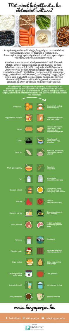 Mit mivel helyettesítsd, ha életmódot választasz? | www.perjeskinga.com