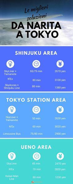 Da Aeroporto di Narita a Tokyo, come arrivare
