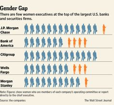 There are few women executives at the top of the largest U. banks and securities firms. International Womens Day March 8, Executive Woman, Wife And Girlfriend, Ladies Day, Read More, Banks, Infographics, Equality, Gap