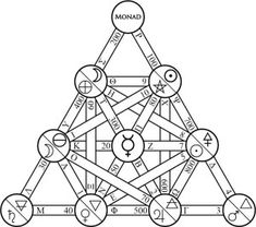 Towards a Greek Kabbalah: Letters on the Paths of the Tetractys « The Digital Ambler Occult Symbols, Magic Symbols, Adventure Symbol, Christian Mysticism, Magic Squares, Knowledge And Wisdom, Sacred Art, Book Of Shadows, Sacred Geometry
